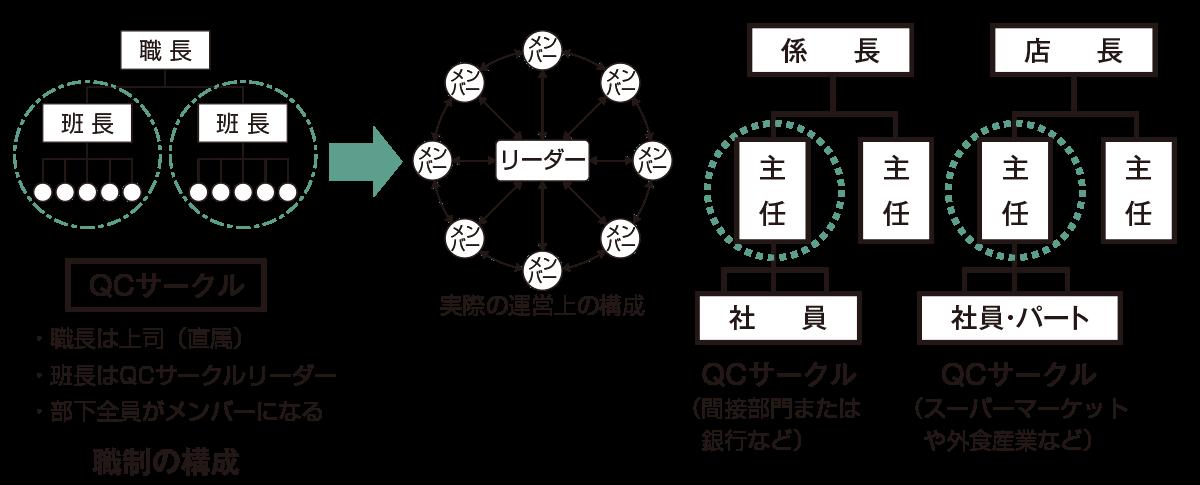 図・1 サークル編成の基本(『QCサークル』誌2011年2月号No595P27図・2より引用)