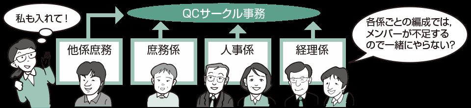 図・2 職場が異なっている人たちで編成(『QCサークル』誌 2011年2月号 No595 P27 図・3より抜粋)