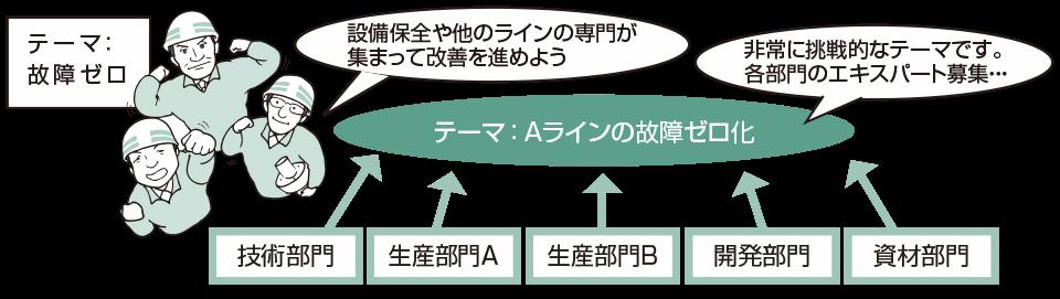 図・3 テーマごとに関係する部署のメンバーを集めて編成(『QCサークル』誌 2011年2月号 No595 P27 図・4より抜粋)