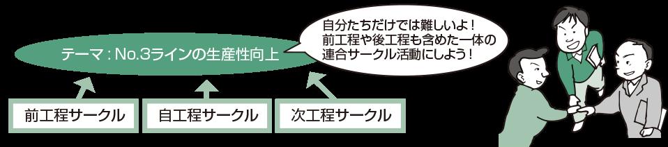 図・4 関係するラインのサークルと連合して編成(『QCサークル』誌2011年2月号No595P28図・5より抜粋)