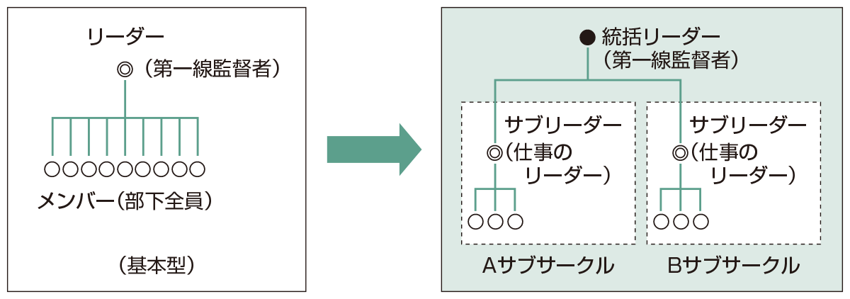図・5 サブサークルの編成(『QCサークル』誌 2011年2月号 No595 P28 図・6より抜粋)