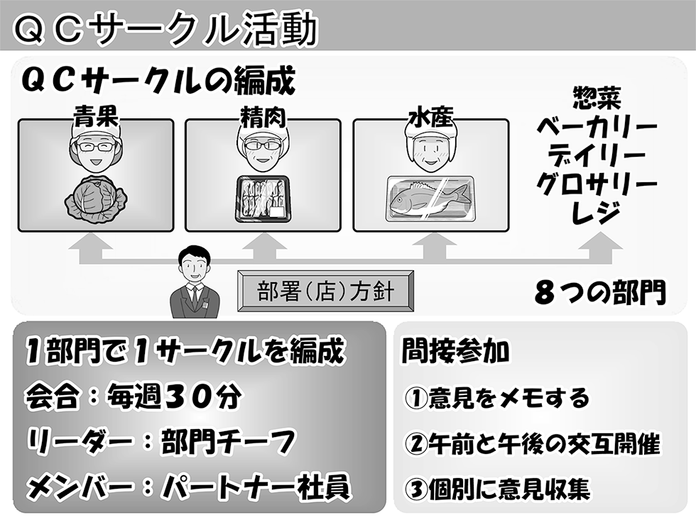 図:QCサークルの編成