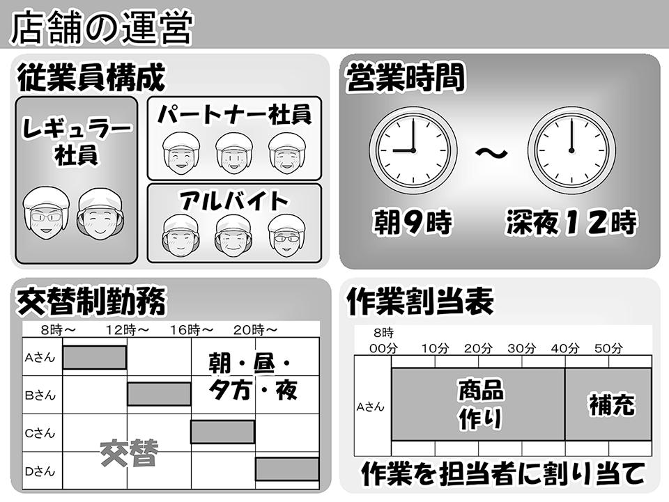図:店舗の運営