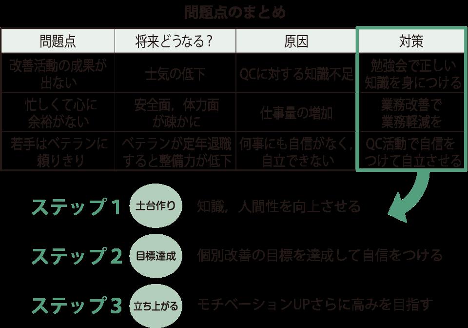 図:復活へのシナリオ