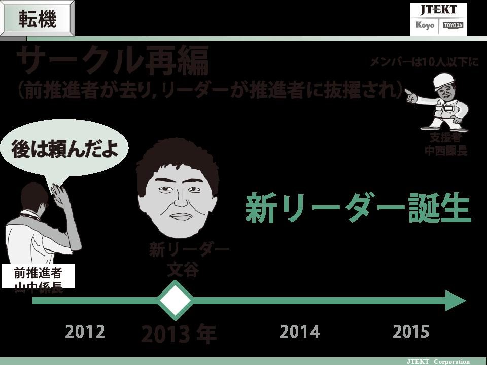 図:サークル再編